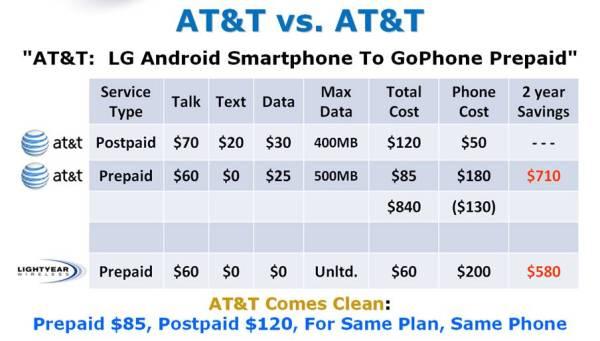 AT&T vs AT&T